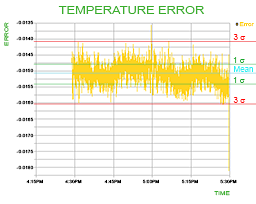 temp-measured