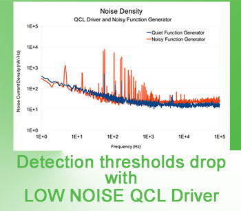 Detection Thresholds Drop with Low Noise QCL Driver