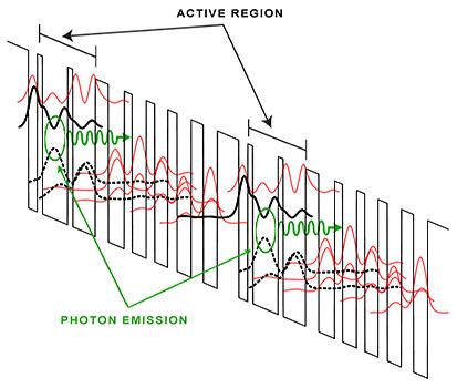 Quantum Cascade Laser Diagram