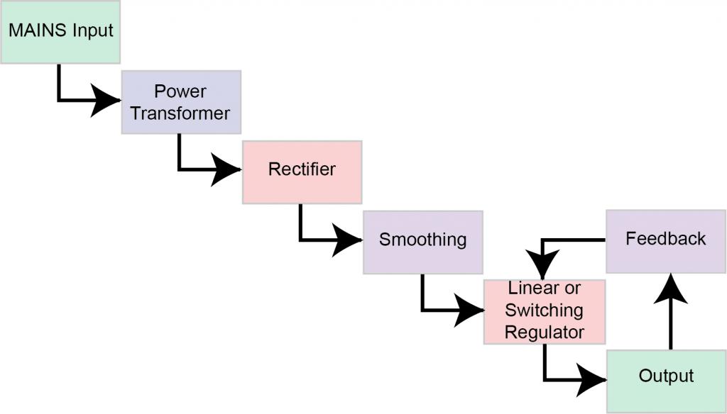 POWER SUPPLY BASICS – Wavelength Electronics