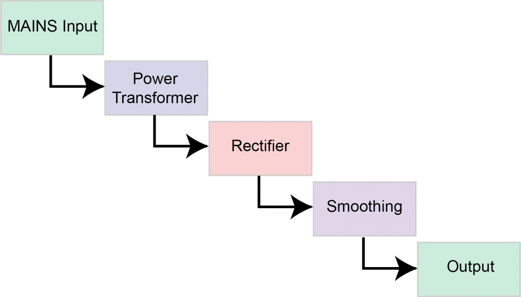 POWER SUPPLY BASICS – Wavelength Electronics