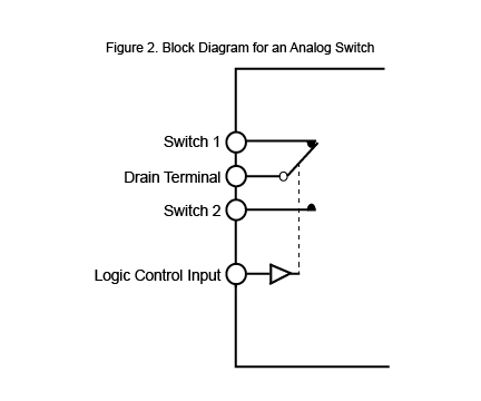 Block Diagram for an analog switch