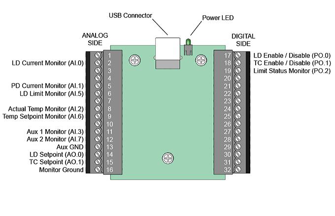 Figure 1 Topview