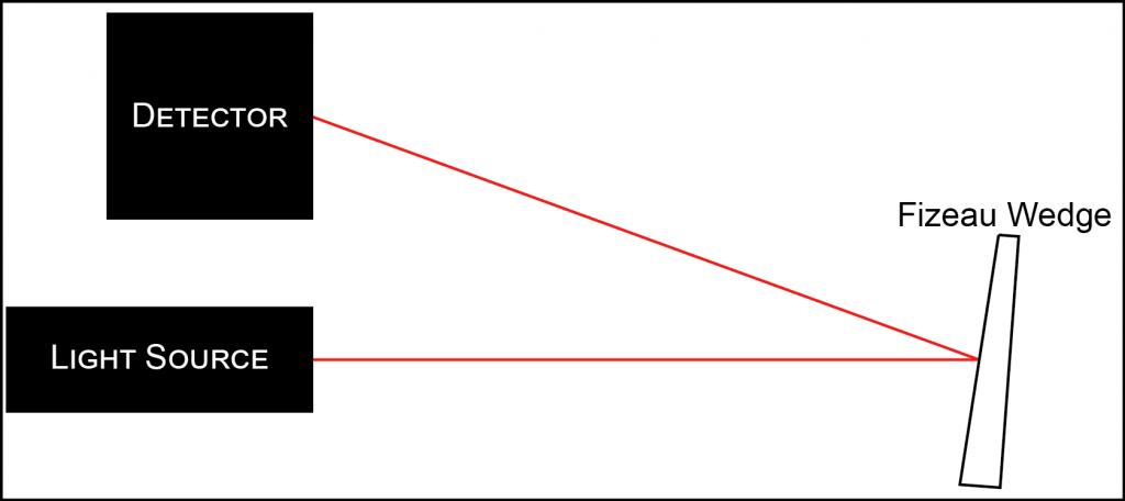 Fizeau Schematic