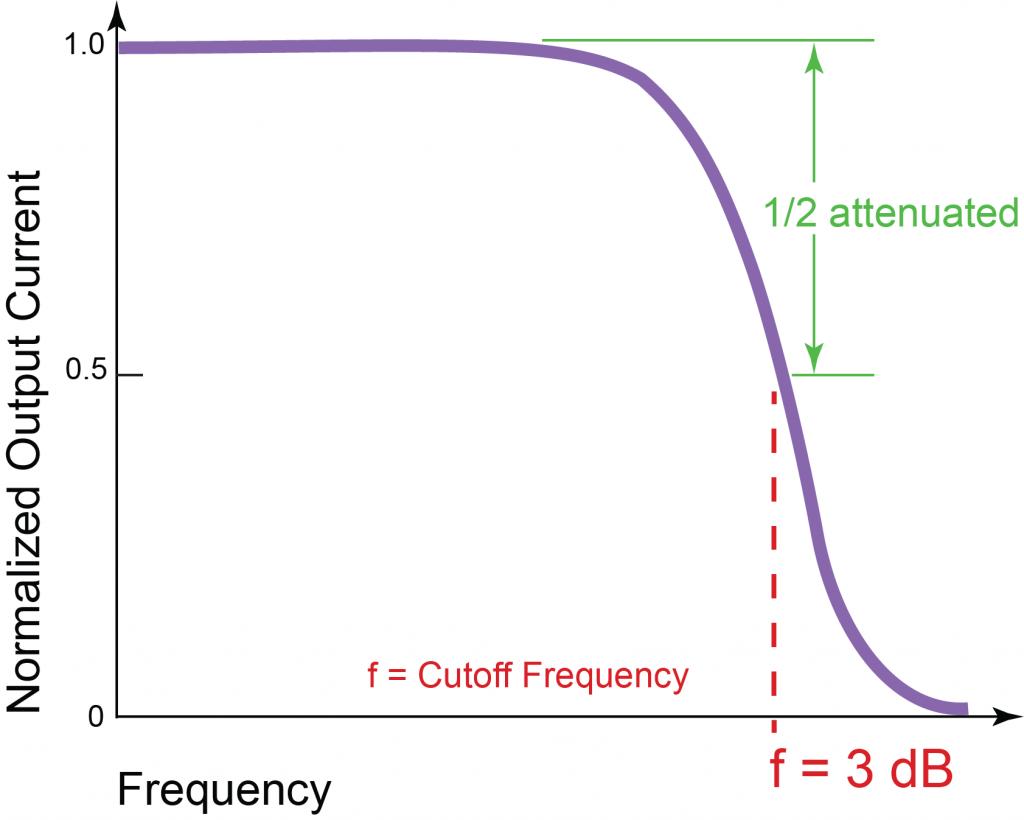 Bandwidth Basics Wavelength Electronics Frequency Changer Circuit Figure 1