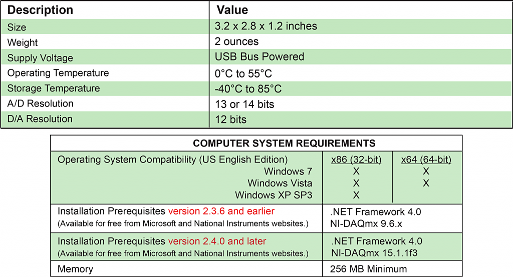 USB Kit Specifications
