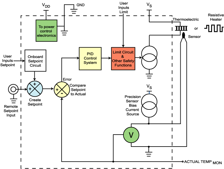 Temperature Controller Basics Wavelength Electronics